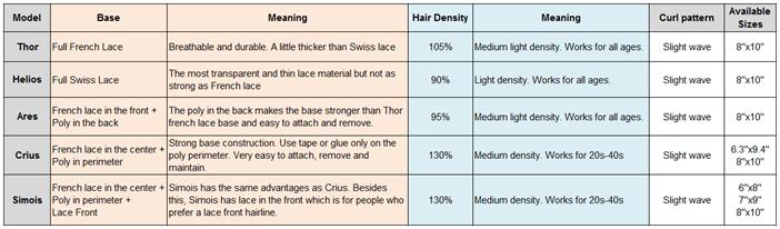 diferencias de peluquín de encaje